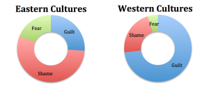 Eastern-Western Cultures